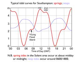 graph of typical tidal curves for Southampton